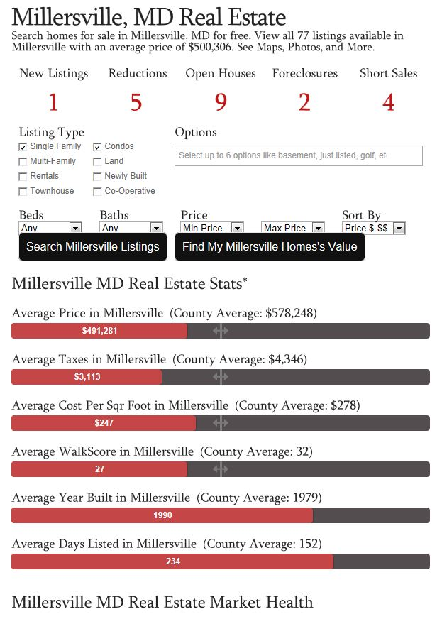 Millersville Real Estate Market