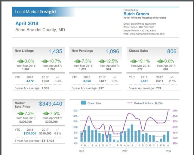 Anne Arundel County Market insight for April, 2018